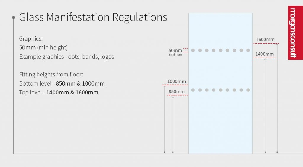 Glass manifestation regulation heights